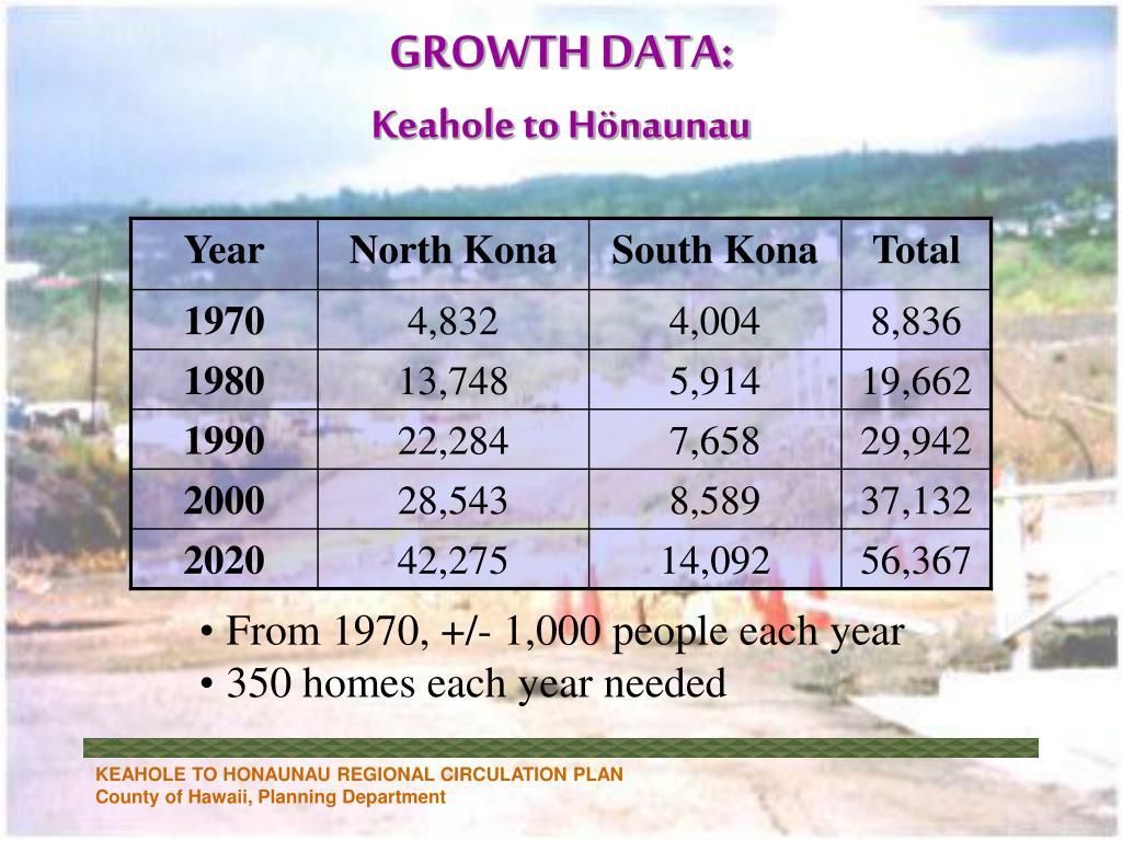 GROWTH DATA: