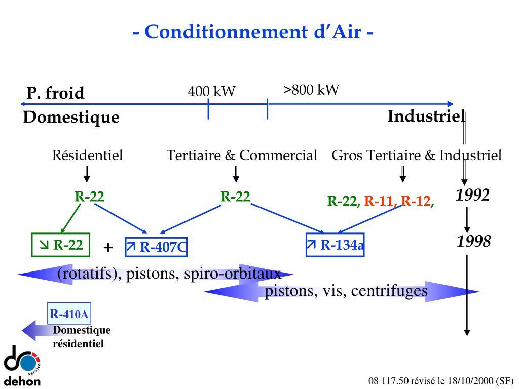 (rotatifs),pistons, spiro-orbitaux
