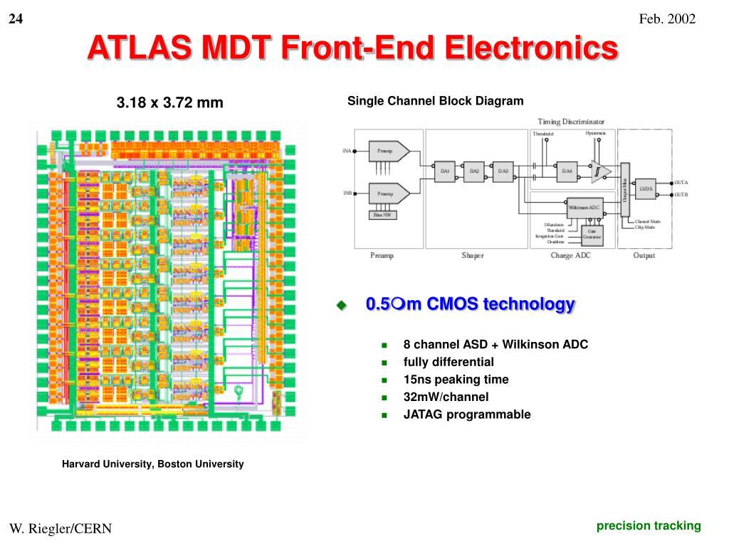 ATLAS MDT Front-End Electronics