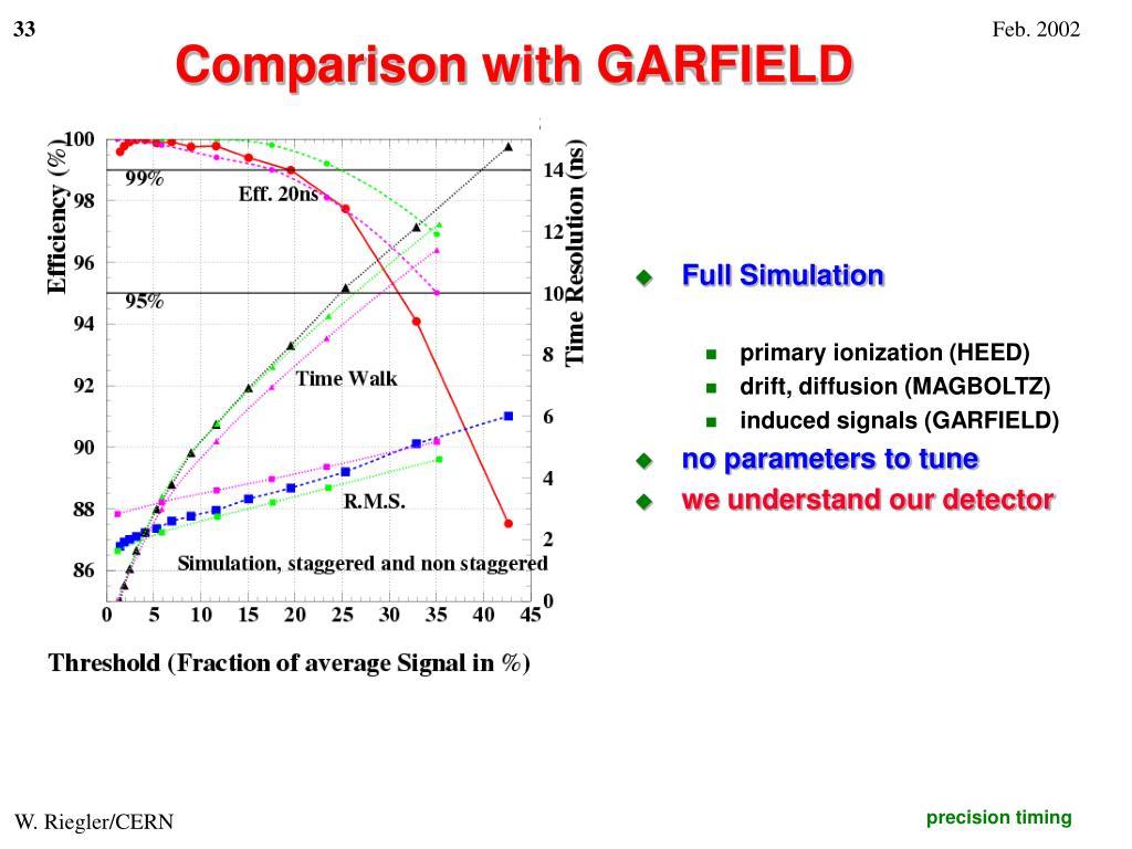 Comparison with GARFIELD