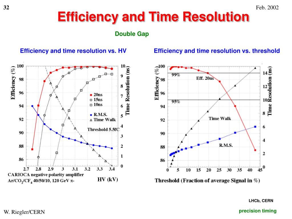 Efficiency and Time Resolution