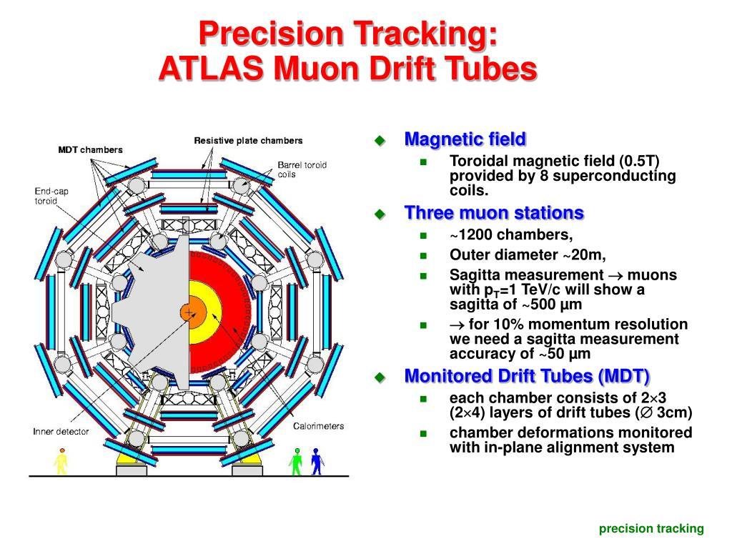 Precision Tracking:                            ATLAS Muon Drift Tubes