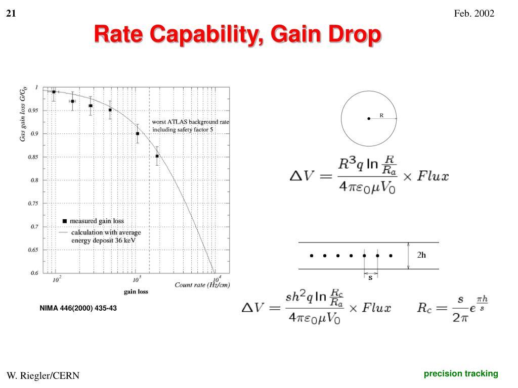 Rate Capability, Gain Drop