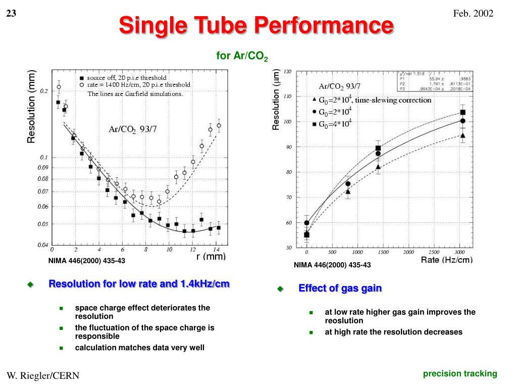 Single Tube Performance