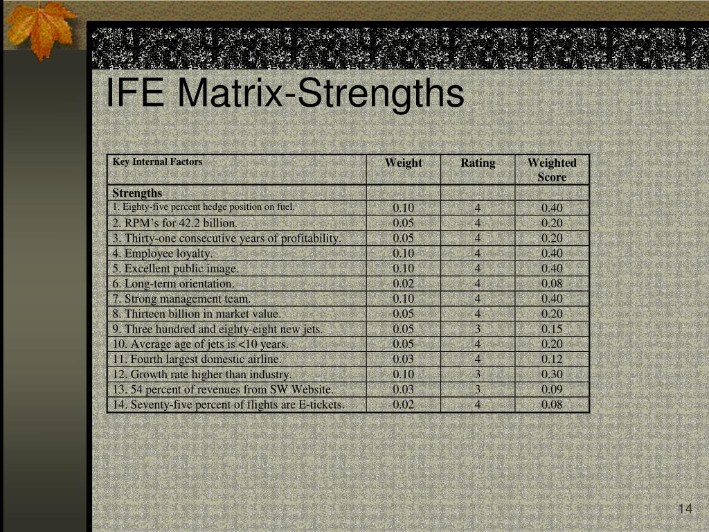 IFE Matrix-Strengths