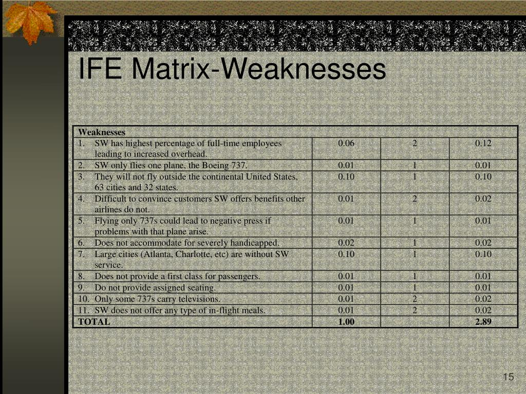 IFE Matrix-Weaknesses