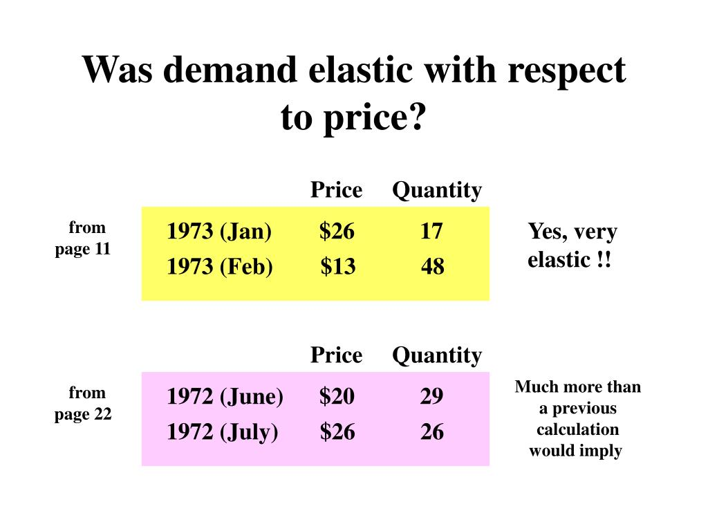Was demand elastic with respect to price?