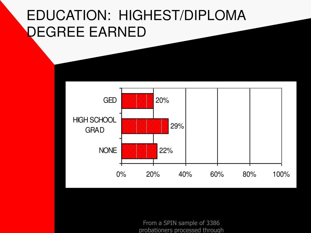 EDUCATION:  HIGHEST/DIPLOMA DEGREE EARNED