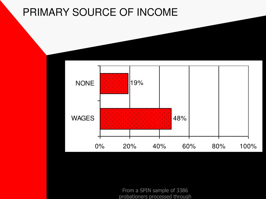 PRIMARY SOURCE OF INCOME