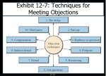 exhibit 12 7 techniques for meeting objections