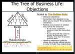 the tree of business life objections