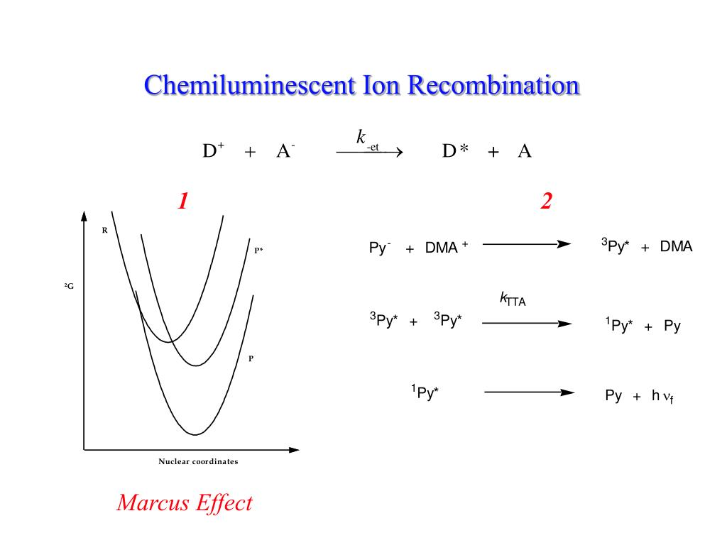 Chemiluminescent Ion Recombination