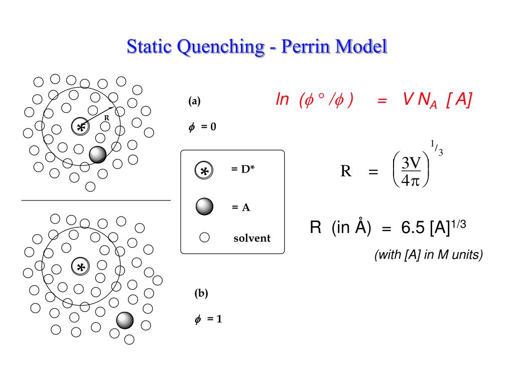 Static Quenching - Perrin Model