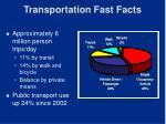 transportation fast facts