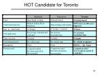 hot candidate for toronto