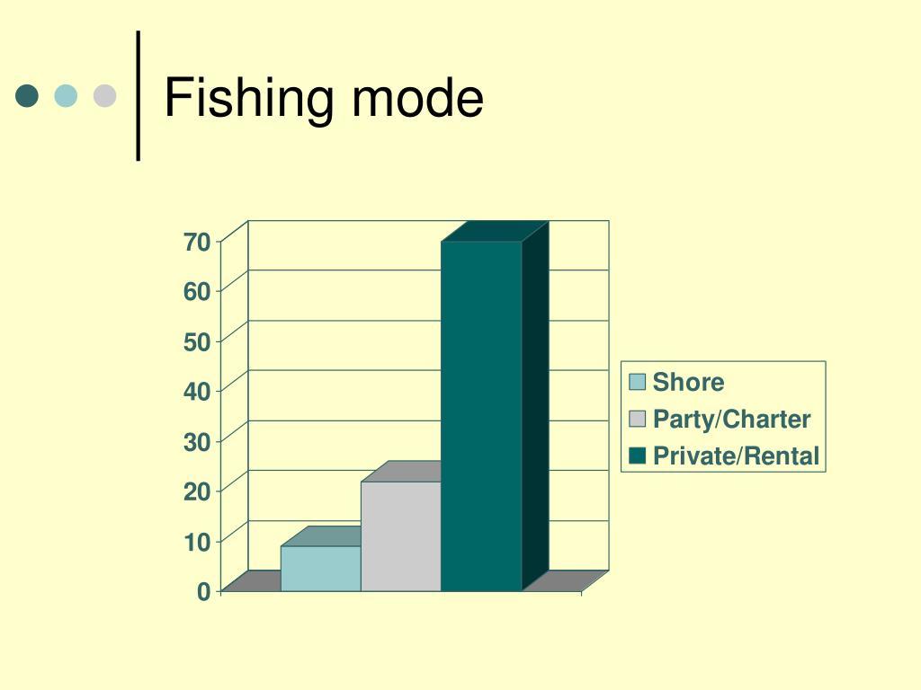 Fishing mode