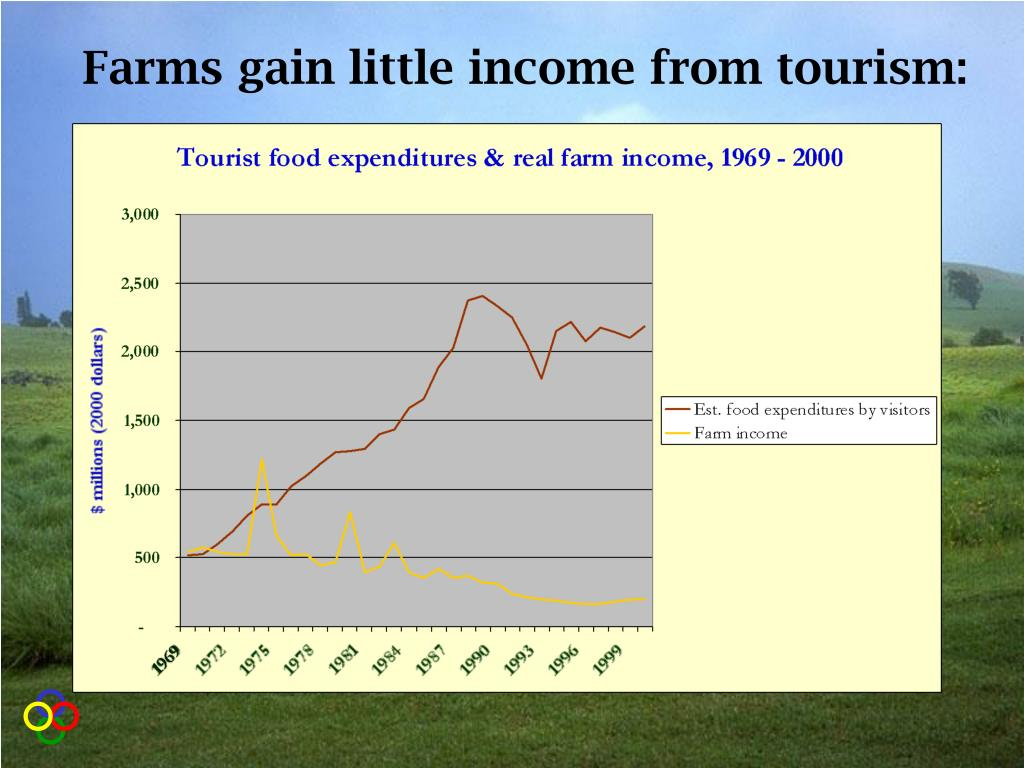 Farms gain little income from tourism: