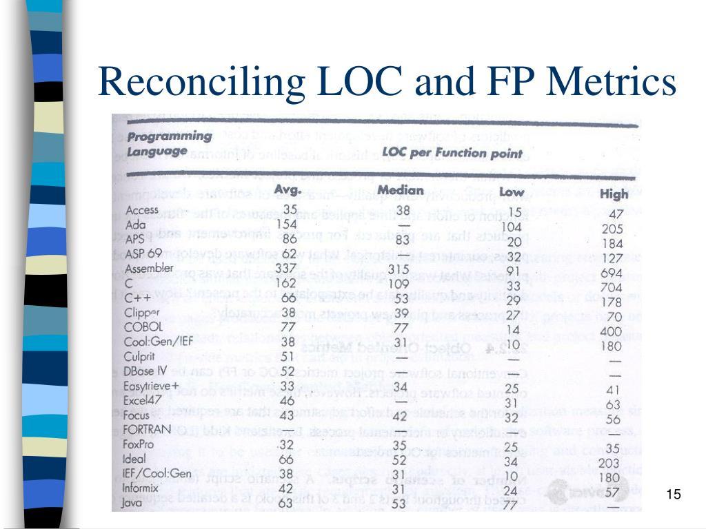 Reconciling LOC and FP Metrics