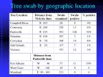 tree swab by geographic location