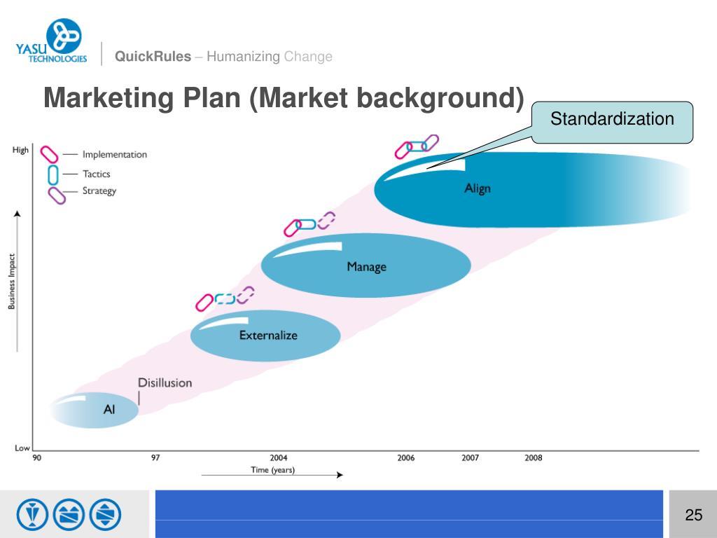 Marketing Plan (Market background)