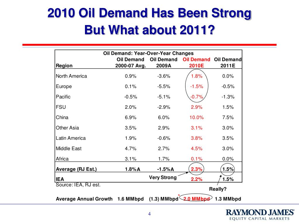 2010 Oil Demand Has Been Strong