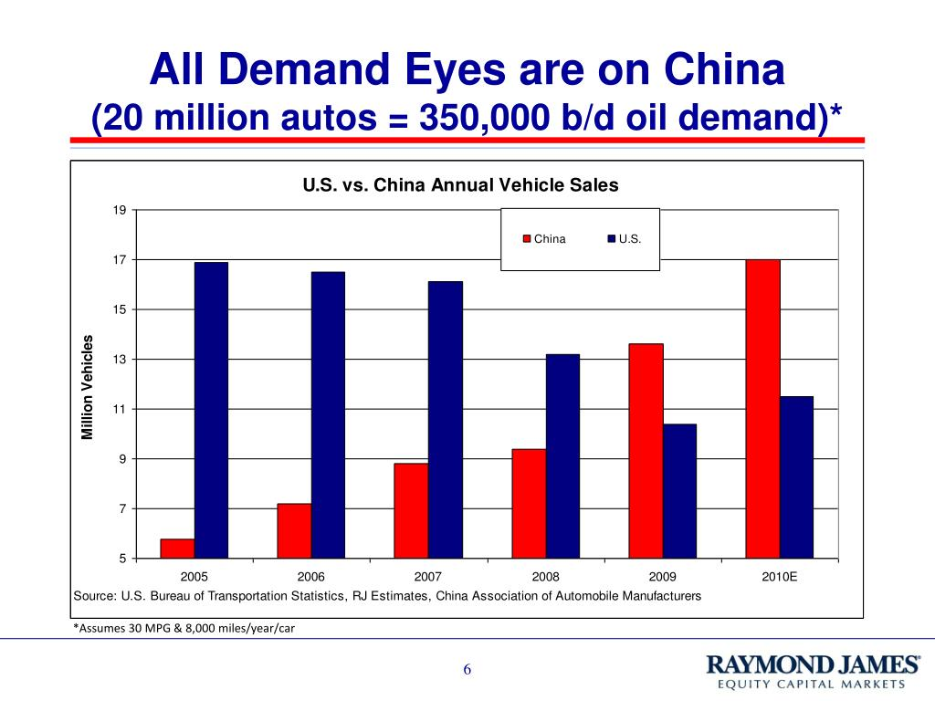 All Demand Eyes are on China