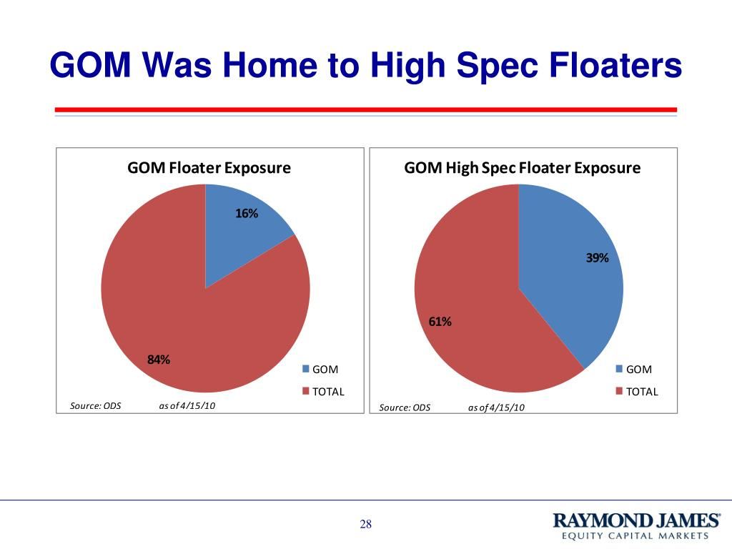 GOM Was Home to High Spec Floaters