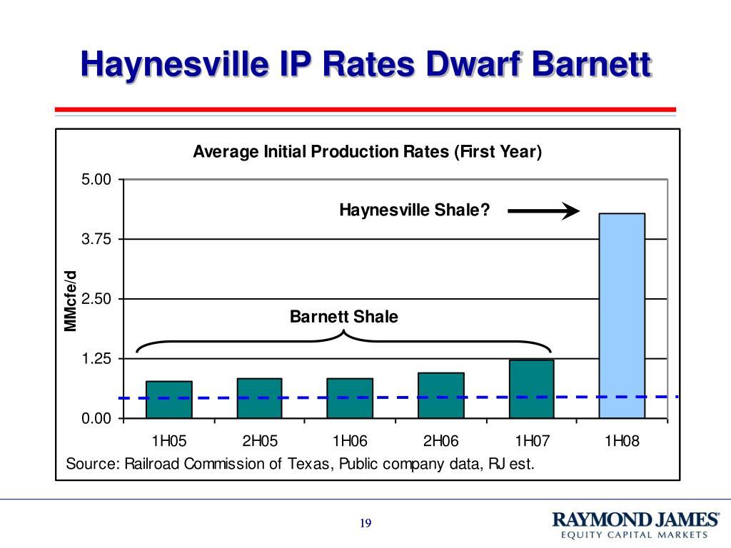 Haynesville IP Rates Dwarf Barnett