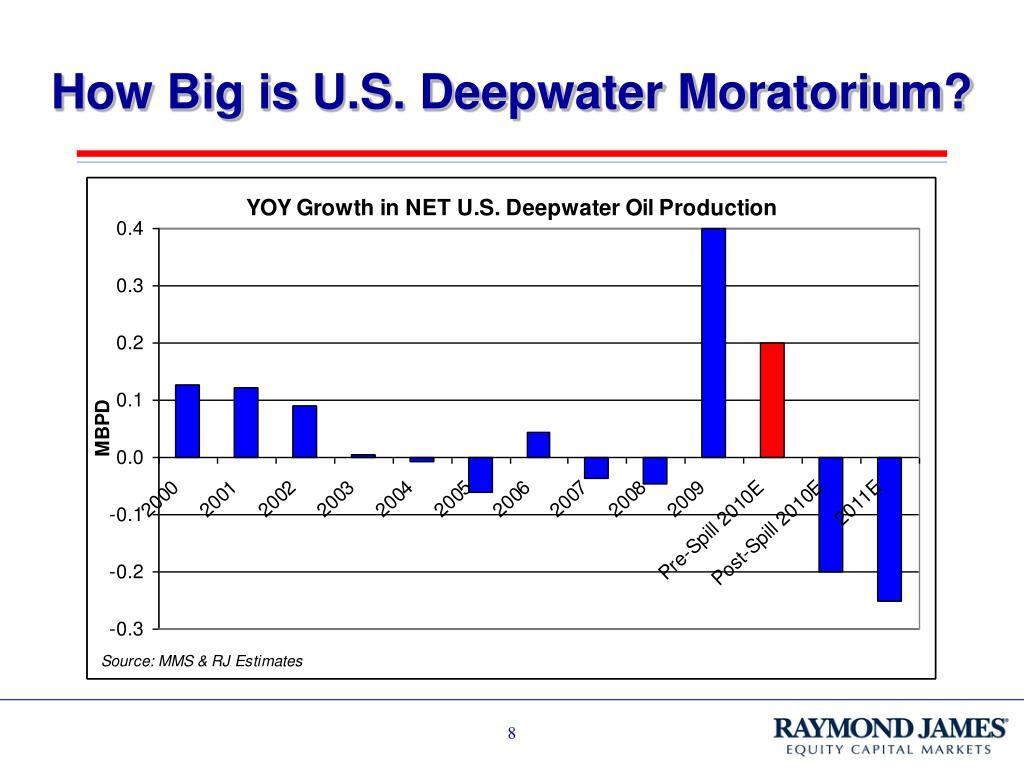 How Big is U.S. Deepwater Moratorium?