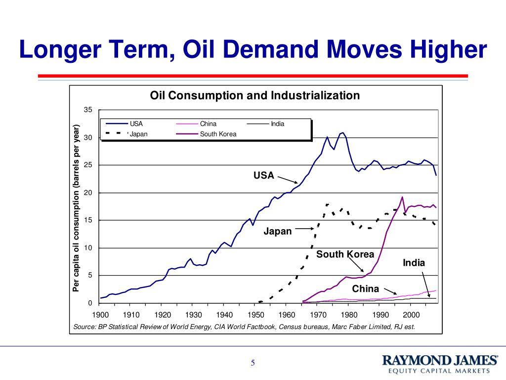 Longer Term, Oil Demand Moves Higher