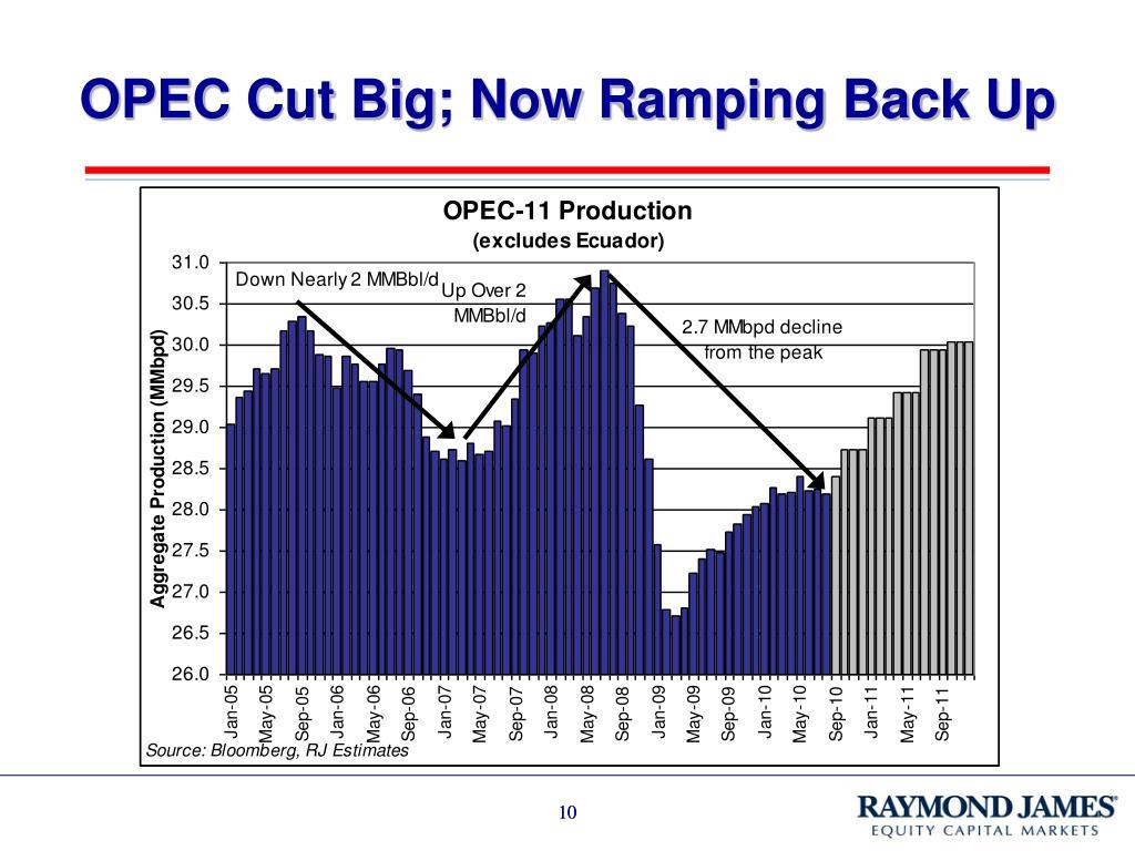 OPEC Cut Big; Now Ramping Back Up