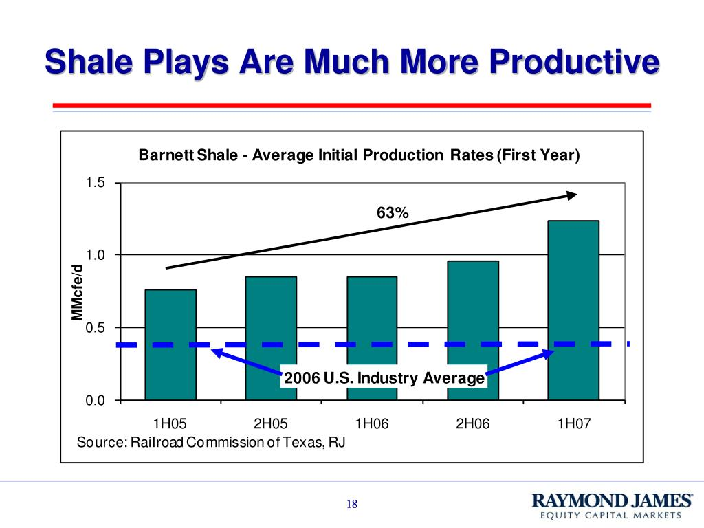Shale Plays Are Much More Productive
