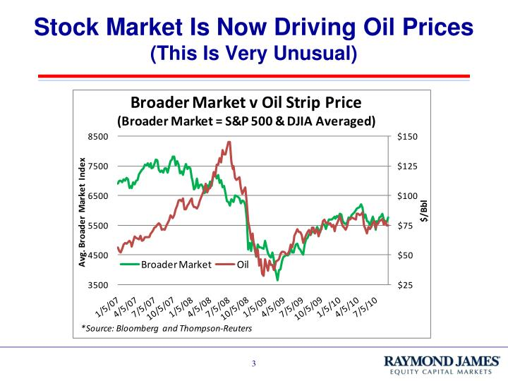 Stock market is now driving oil prices this is very unusual