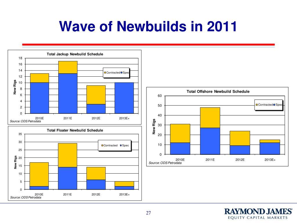 Wave of Newbuilds in 2011