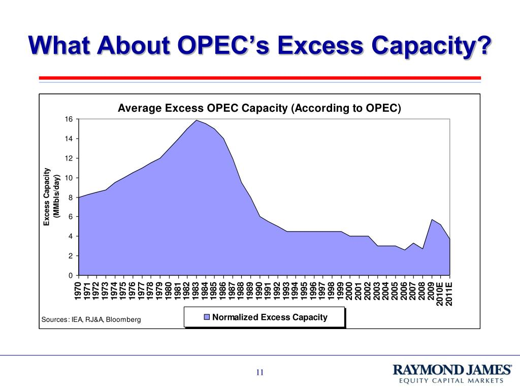 What About OPEC's Excess Capacity?