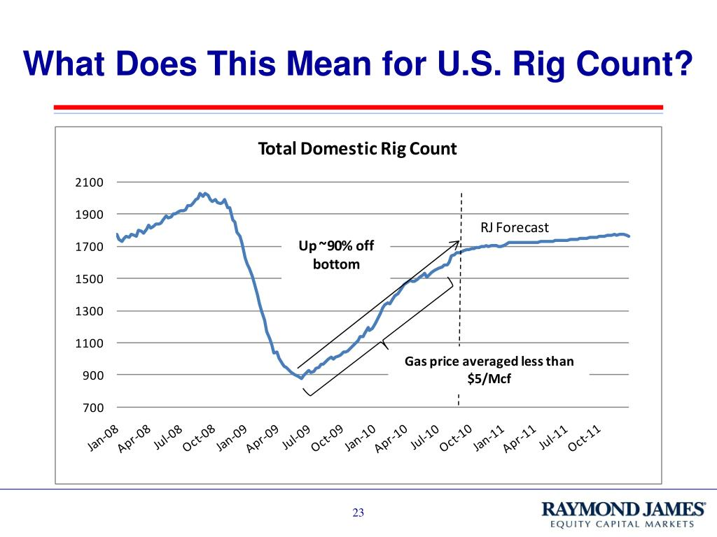 What Does This Mean for U.S. Rig Count?