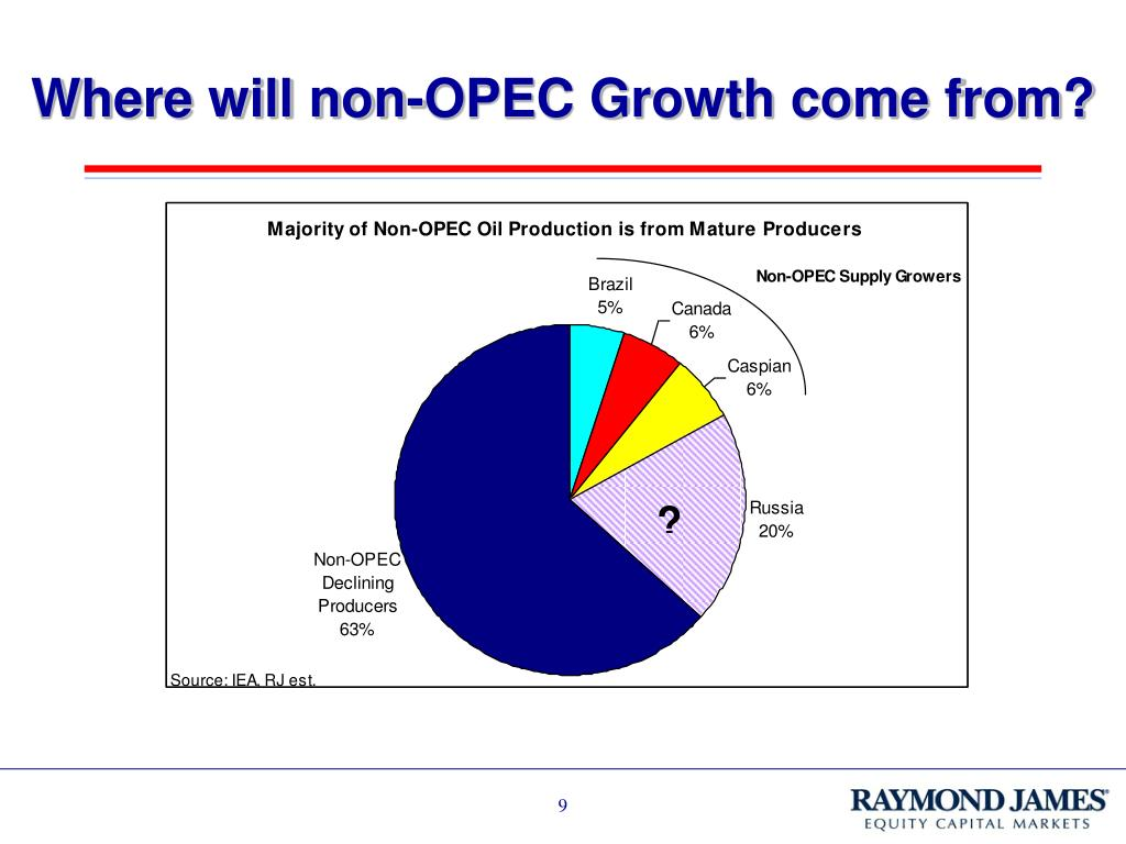 Where will non-OPEC Growth come from?
