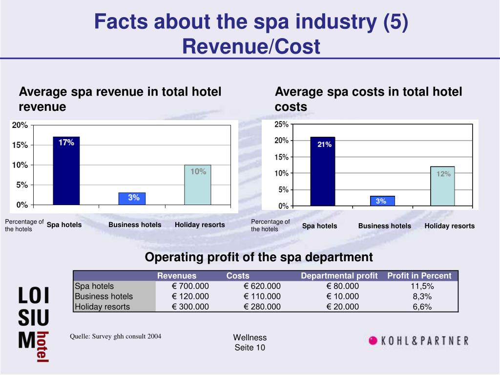 Facts about the spa industry (5)