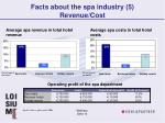 facts about the spa industry 5 revenue cost