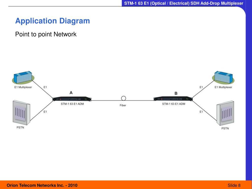 Application Diagram