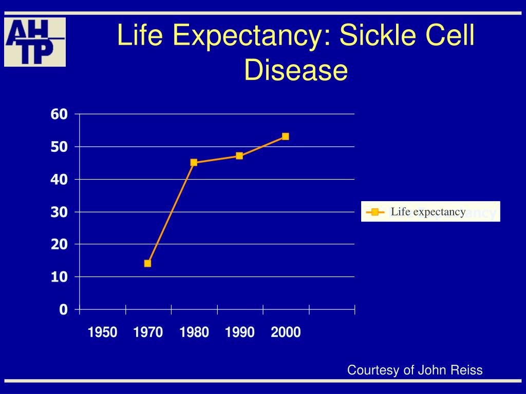 Life Expectancy: Sickle Cell Disease