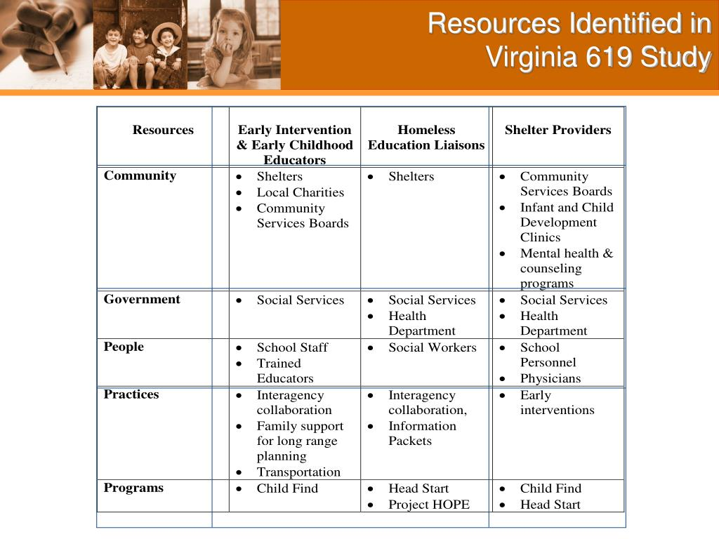 Resources Identified in