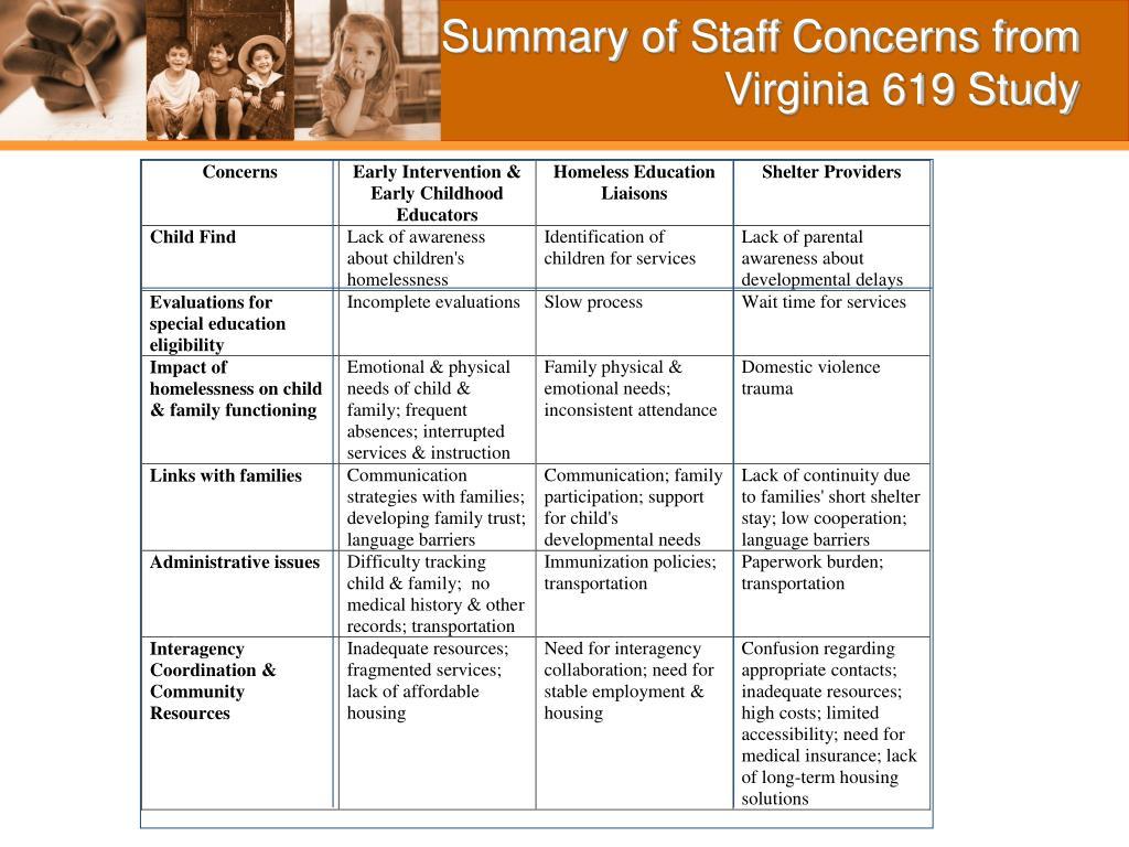 Summary of Staff Concerns from Virginia 619 Study