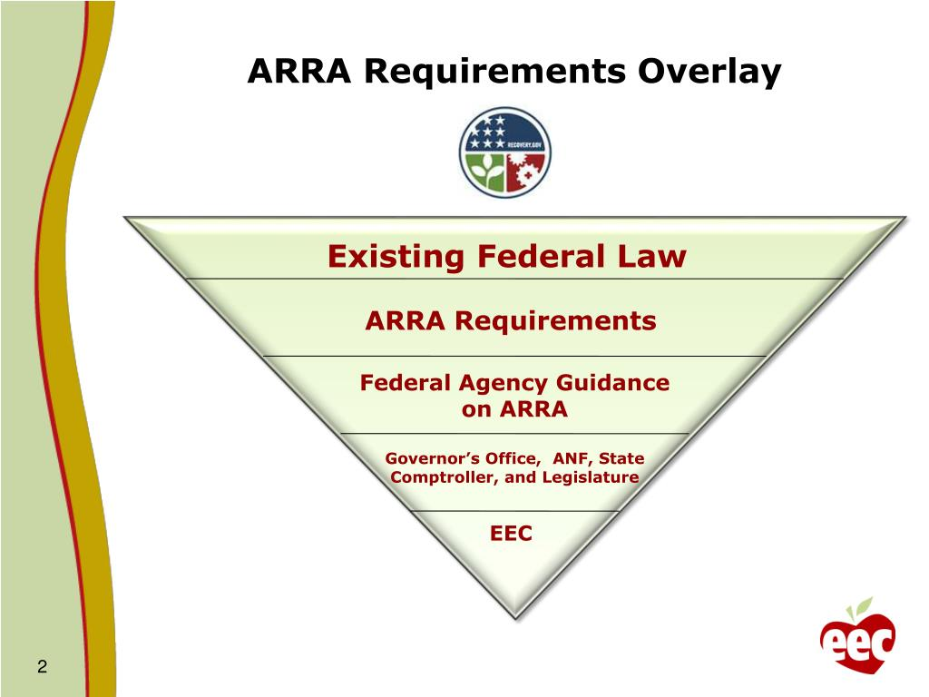 ARRA Requirements Overlay
