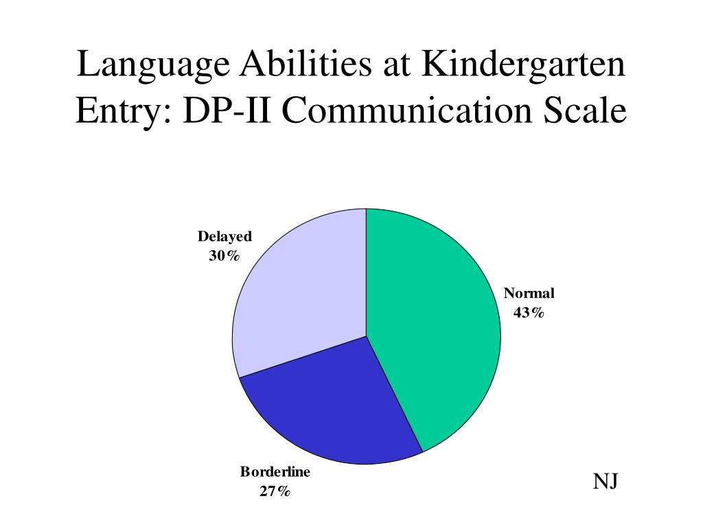 Language Abilities at Kindergarten Entry: DP-II Communication Scale