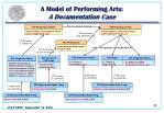 a model of performing arts a documentation case