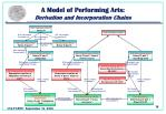 a model of performing arts derivation and incorporation chains