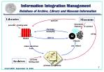 information integration management relations of archive library and museum information