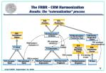 the frbr crm harmonization results the externalization process