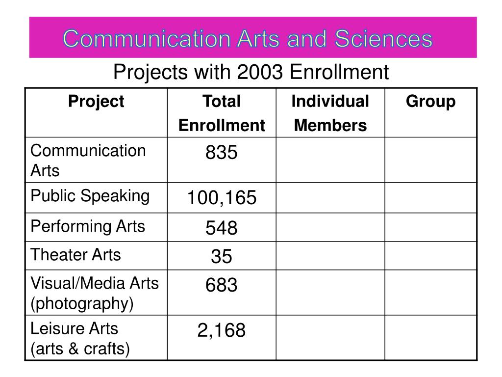 Projects with 2003 Enrollment